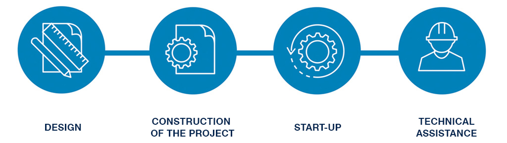 AguaSIGMA Metodología: Diseño, construcción y puesta en marcha