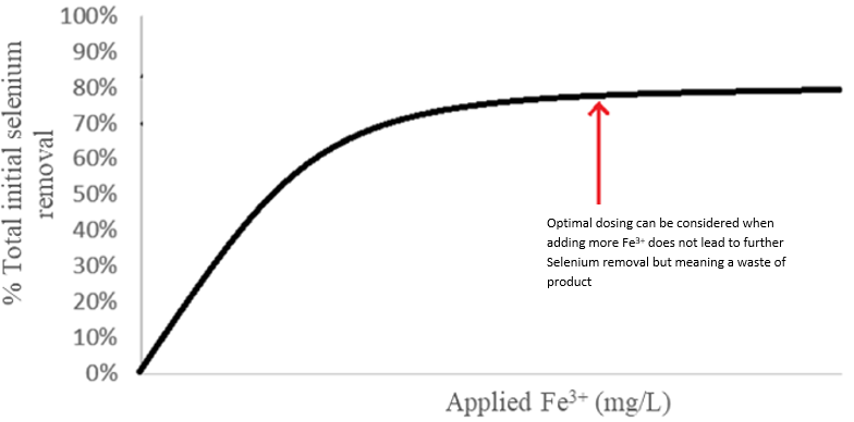 Simplified and approximate curve of the ratio of selenium removal to Fe3+ dosage.