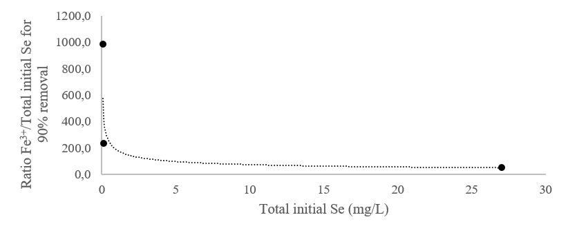 Fe3+ requirement curves for initial total selenium removal in industrial wastewater by co-precipitation. The extrapolation line is indicated in red for a removal of 85% - 95% of initial total selenium.