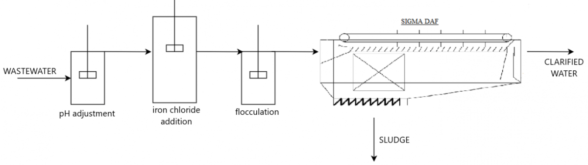 Simplified scheme of the treatment designed by SIGMA for the removal of selenium with iron co-precipitation and clarification with a SIGMA DAF system.